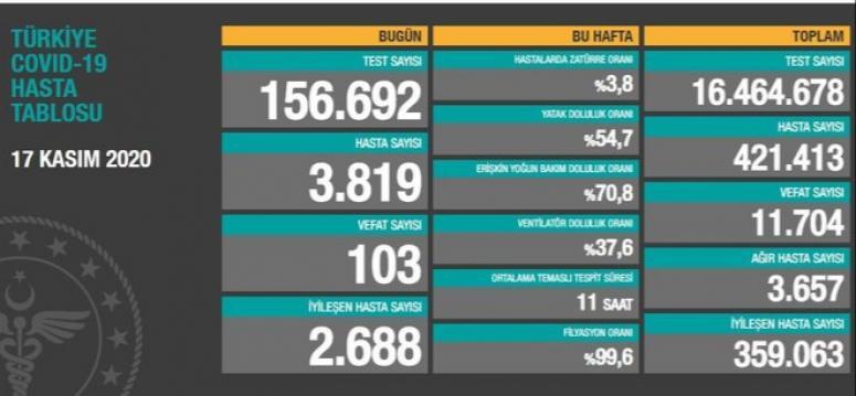 Bir gunde 3 bin 819 vaka, 103 ölüm...
