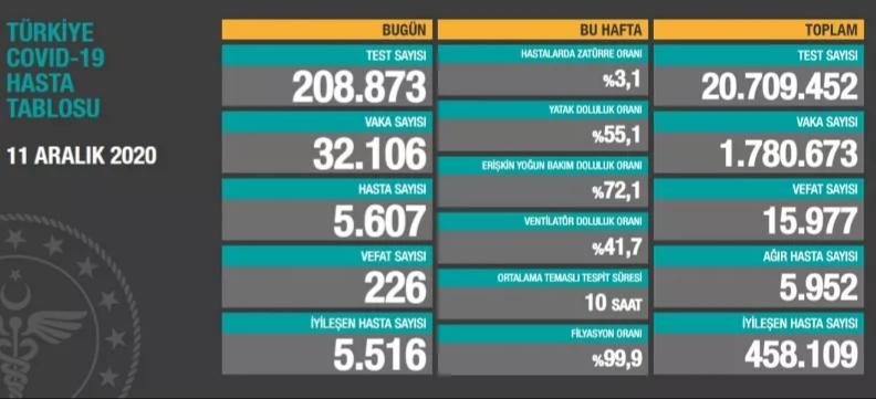 Son gün 32 bin  106 vaka, 226 ölüm...