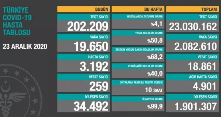 23 Aralık koronavirüs verilerinde ölü sayısı 259...