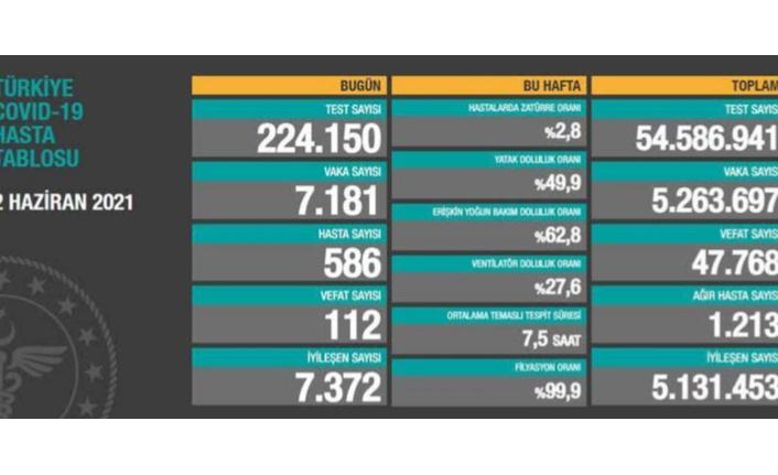 02 Haziran verileri: 7 bin 181 vaka, 112 ölüm...