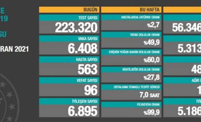 10 Haziran verileri: Vaka ve ölüm sayıları artıyor
