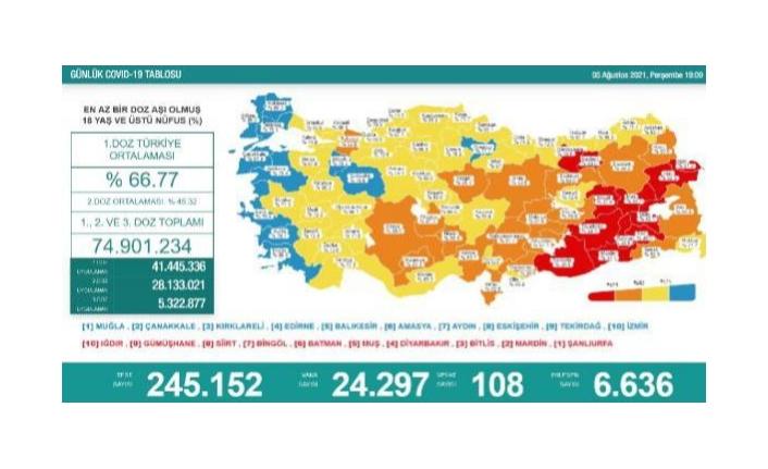 05 Ağustos koronavirüs verileri paylaşıldı