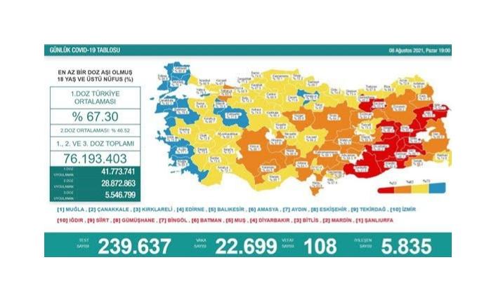 08 Ağustos koronavirüs verileri paylaşıldı