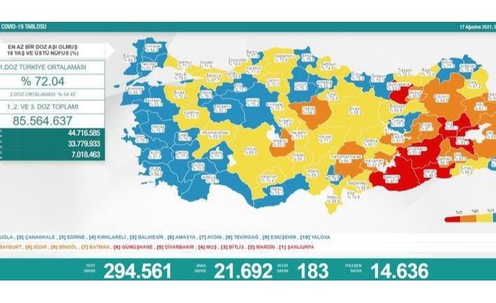 17 Ağustos koronavirüs verileri paylaşıldı
