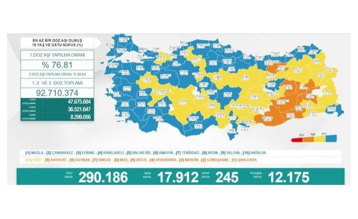 Bir günde 17 bin 912 vaka, 245 ölüm...