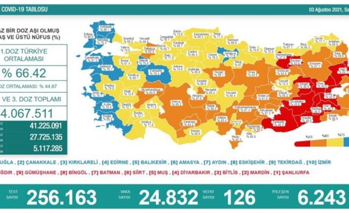 Bir günde 24 bin 832 vaka, 126 ölüm...