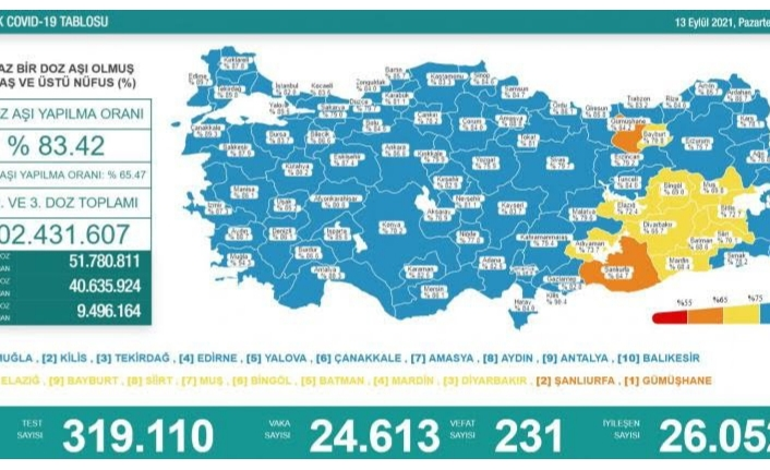 13 Eylül koronavirüs verileri paylaşıldı