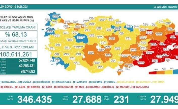 20 Eylül koronavirüs verileri paylaşıldı