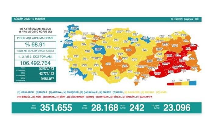 22 Eylül koronavirüs verileri paylaşıldı