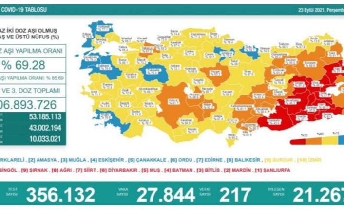 23 Eylül koronavirüs verileri paylaşıldı
