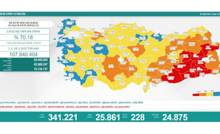26 Eylül koronavirüs verileri paylaşıldı