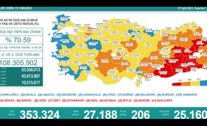 27 Eylül koronavirüs verileri paylaşıldı