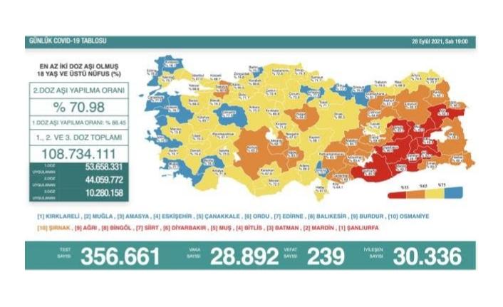 28 Eylül koronavirüs verileri paylaşıldı