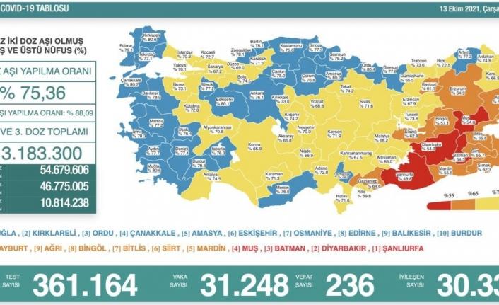 13 Ekim koronavirüs verileri paylaşıldı