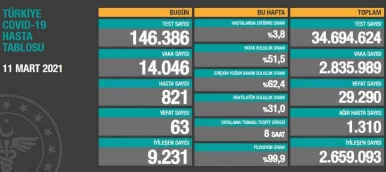 11 Mart verilerinde dikkat çeken rakamlar...