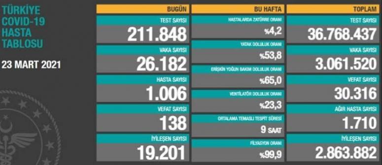 Bir günde 26 bin 182 vaka, 138 ölüm...
