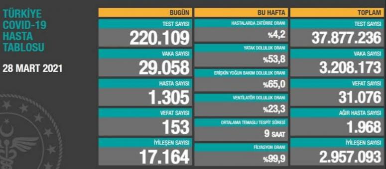28 Mart verileri: 29 bin 58 vaka, 153 ölüm...