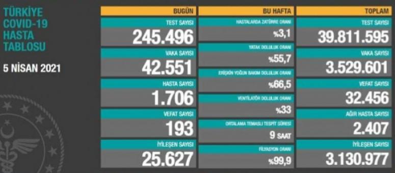 5 Nisan verileri: 42 bin 551 vaka, 193 ölüm...