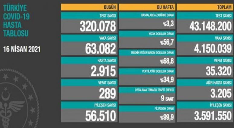 16 Nisan verilerinde vaka ve ölüm sayıları artıyor