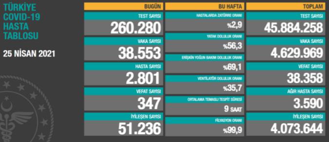Bir günde 38 bin 553 vaka, 347 ölüm...
