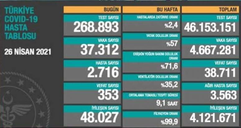 Son gün 37 bin 312 vaka, 353 ölüm...
