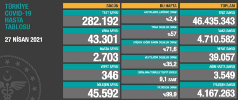 Bir günde 43 bin 301 vaka,  346 ölüm