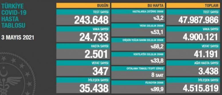 03 Mayıs verileri: 24 bin 733 vaka, 347 ölüm...