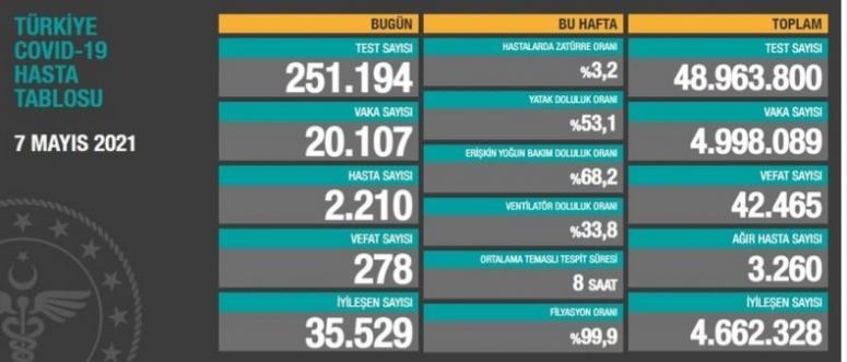 07 Mayıs verileri: 20 bin 107 vaka, 278 ölüm...