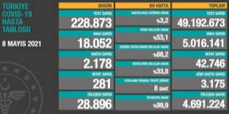 8 Mayıs verileri: Vaka sayısı 20 binin altına düştü