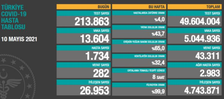 10 Mayıs verileri: 13 bin 604 vaka, 282 ölüm...