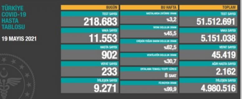 19 Mayıs koronavirüs verileri paylaşıldı