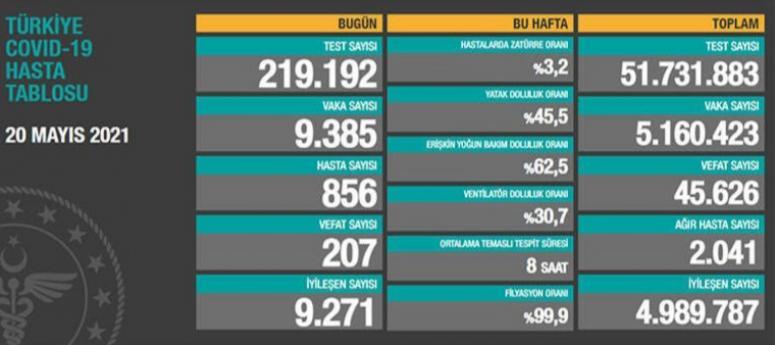 20 Mayıs verileri: Vaka sayısı 10 binin altına düştü