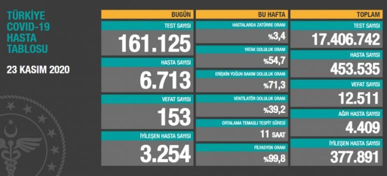 23 Kasım verilerinde dikkat çeken rakamlar...