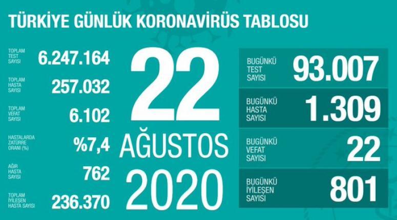 Koronavirüs 22 Ağustos verileri açıklandı