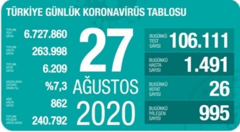 Koronavirüs vaka ve ölüm sayısı artıyor