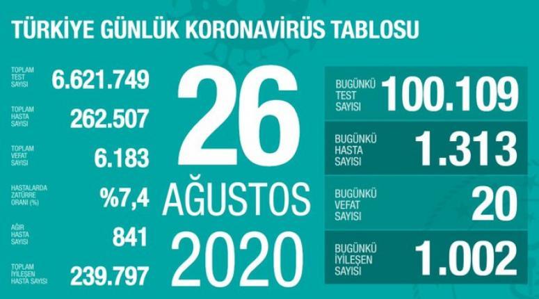 26 Ağustos verilerinde dikkat çeken rakamlar...