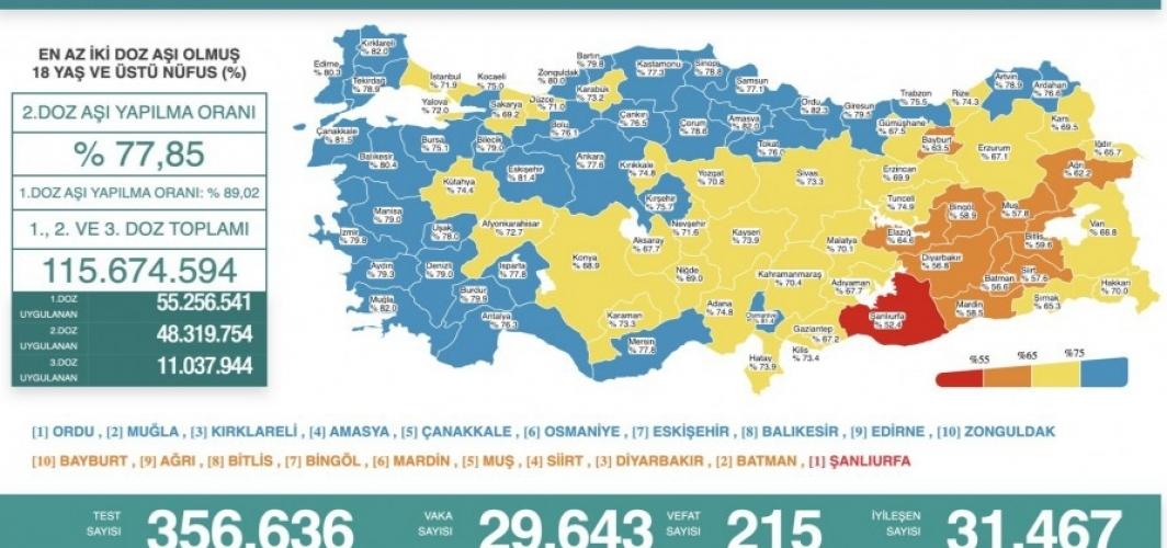 26 Ekim koronavirüs verileri paylaşıldı