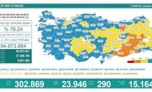 01 Eylül koronavirüs verileri: 290 ölüm...