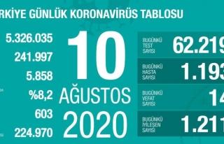Türkiye'de 24 saatte 14 can kaybı daha yaşandı