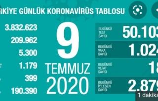 Koronavirüs 9 Temmuz verileri açıklandı
