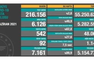 05 Haziran verileri: 6 bin 126 vaka, 92 ölüm