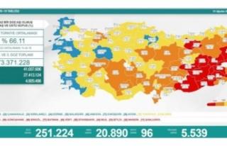01 Ağustos koronavirüs verileri paylaşıldı