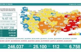 07 Ağustos koronavirüs verileri paylaşıldı