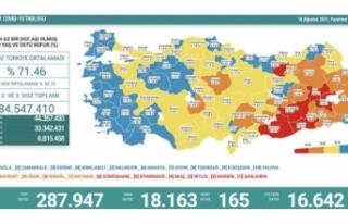 16 Ağustos koronavirüs verileri paylaşıldı