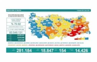 18 bin 847 vaka, 154 ölüm...