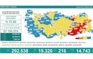 19 Ağustos koronavirüs verileri paylaşıldı