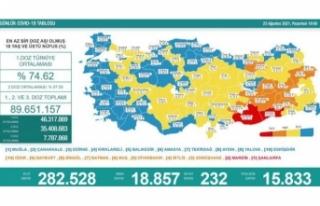 23 Ağustos koronavirüs verileri paylaşıldı