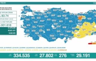 14 Eylül verilen: 27 bin 802 vaka, 276 ölüm...