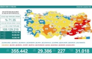 30 Eylül koronavirüs verileri paylaşıldı