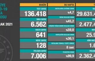 Son gün 6 bin 562 vaka, 128 ölüm...